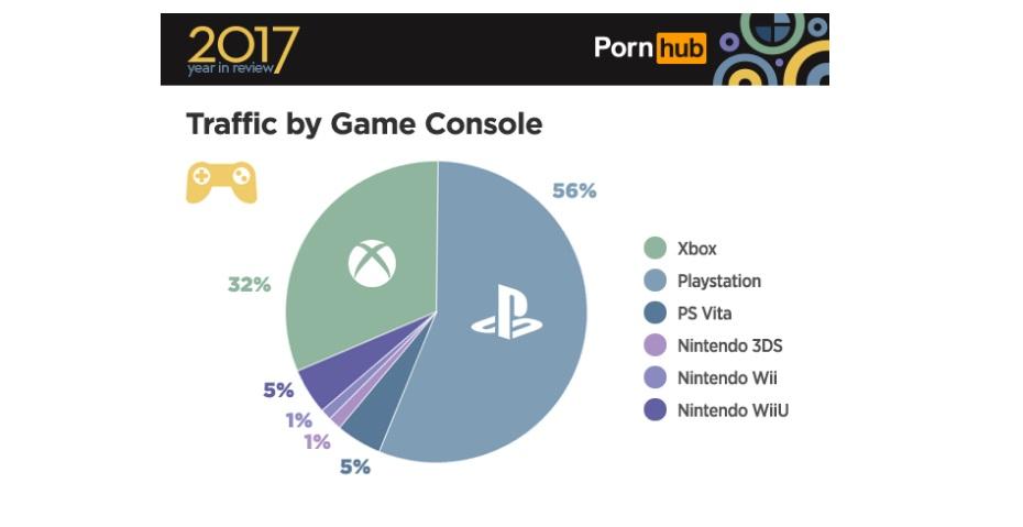 pornhub consoles