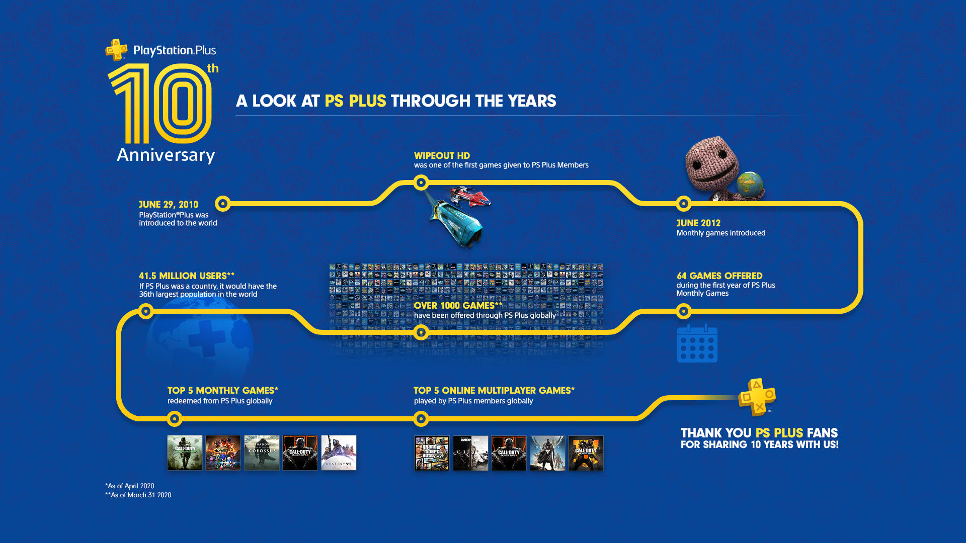 ps plus 10 years